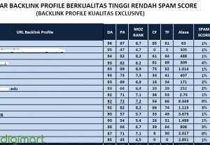 Jasa Tanam Backlink Profile DA PA 85 – 96 Moz Rank Tinggi